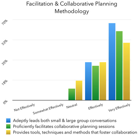 Meeting Facilitation | The Corporate Greenhouse - The Corporate